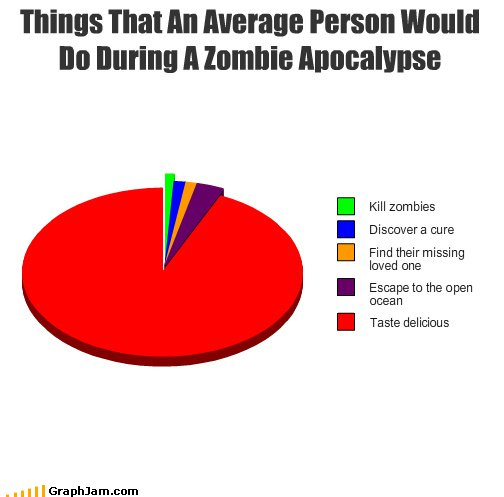 http://thisismylawn.files.wordpress.com/2011/12/zombiepiechart.jpg